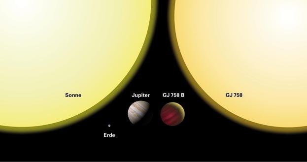 Größenvergleich zwischen (von links nach rechts) der Sonne, der Erde,  Jupiter, dem Exoplaneten GJ 758 B und seinem Zentralstern GJ 758.  Aufgrund sei