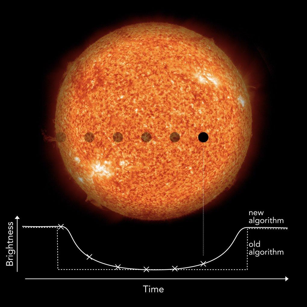 Den nye algoritme til at søge efter små exoplaneter