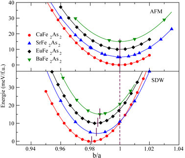 Zusammenhang zwischen magnetischer Ordnung und struktureller Verzerrung: Dargestellt ist die theoretisch berechnete Gesamtenergie verschiedener Eisenp