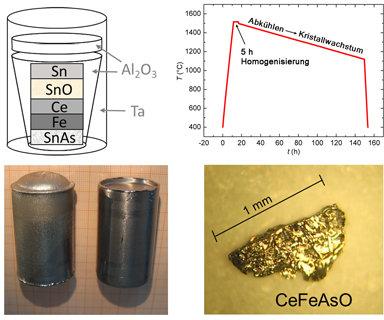 Züchtung von CeFeAsO Einkristallen: Links oben ist der schematische Aufbau des Tiegels dargestellt. Oben rechts ist ein typischer Temperaturverlauf al