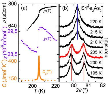 Magnetische Ordnung und strukturelle Umwandlung in SrFe2As2: Links ist der elektrische Widerstand ρ(T) (schwarz), die magnetische Suszeptibilität χ(T)