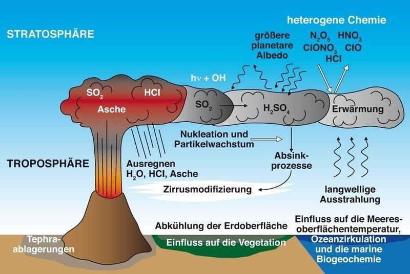 Grafik Klima