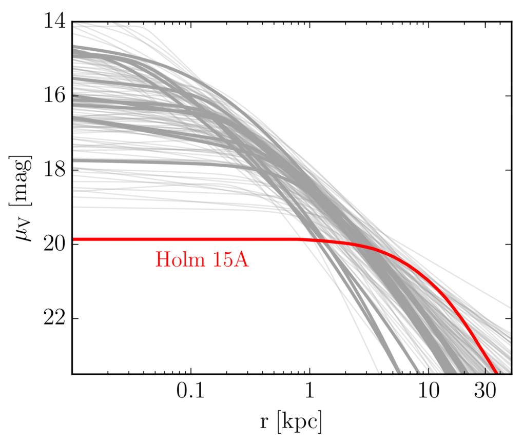 Schwaches Leuchten: Dieses Diagramm zeigt die Verteilung der Flächenhelligkeit der zentralen Haufengalaxie Holm 15A. Im Vergleich zu anderen Galaxien