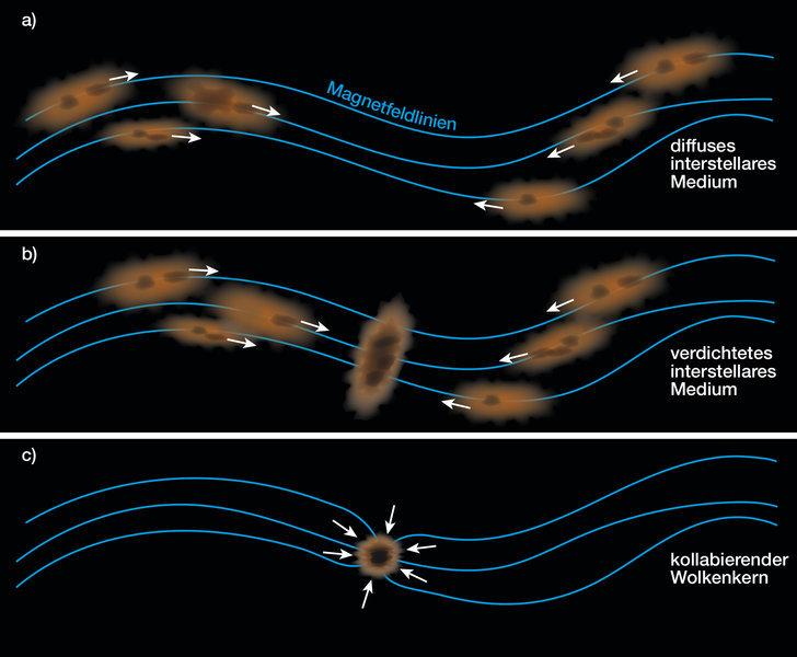 Abb. 2: Illustration des Wechselspiels zwischen Magnetfeldern und dem interstellaren Medium.