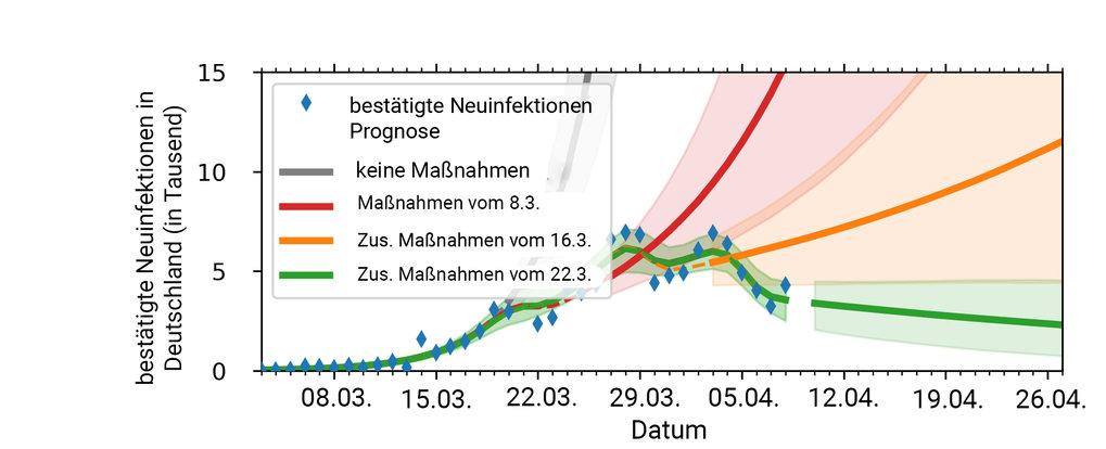 Zahl der täglichen Neuinfektionen mit dem Coronavirus (Stand 7. April 2020): Die Simulation der Neuinfektionen (grün gestrichelte Linie) mit Sars-CoV-