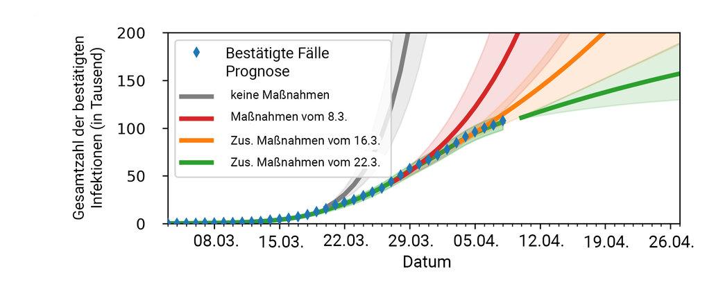Zahl der bestätigten Corona-Infektionen (Stand 7. April 2020): Wie viele Menschen sich in Deutschland bis zum 7. April erwiesenermaßen mit dem Coronav