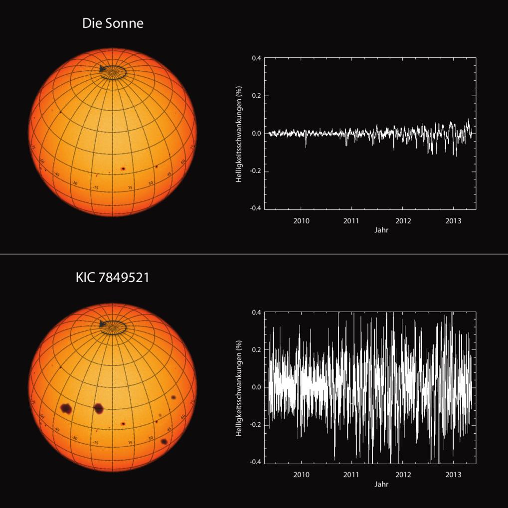 Wenig aktiv: Vergleich der Helligkeitsschwankungen der Sonne mit der eines typischen, sonnenähnlichen Sterns