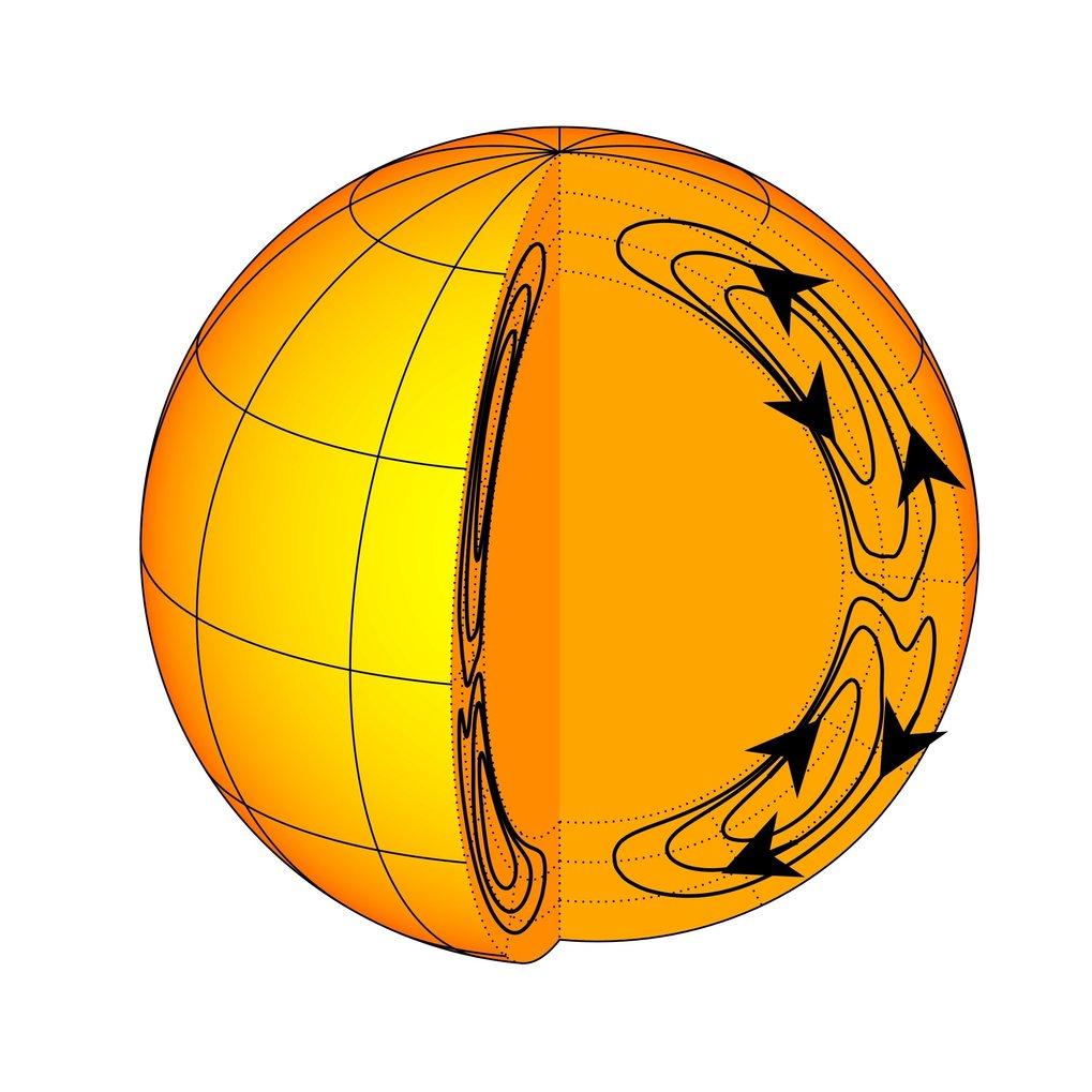Gewaltige Ströme: Im Innern der Sonne bewegt sich Plasma oberflächennah in Richtung der Pole und an der Basis der Konvektionszone in Richtung Äquator.