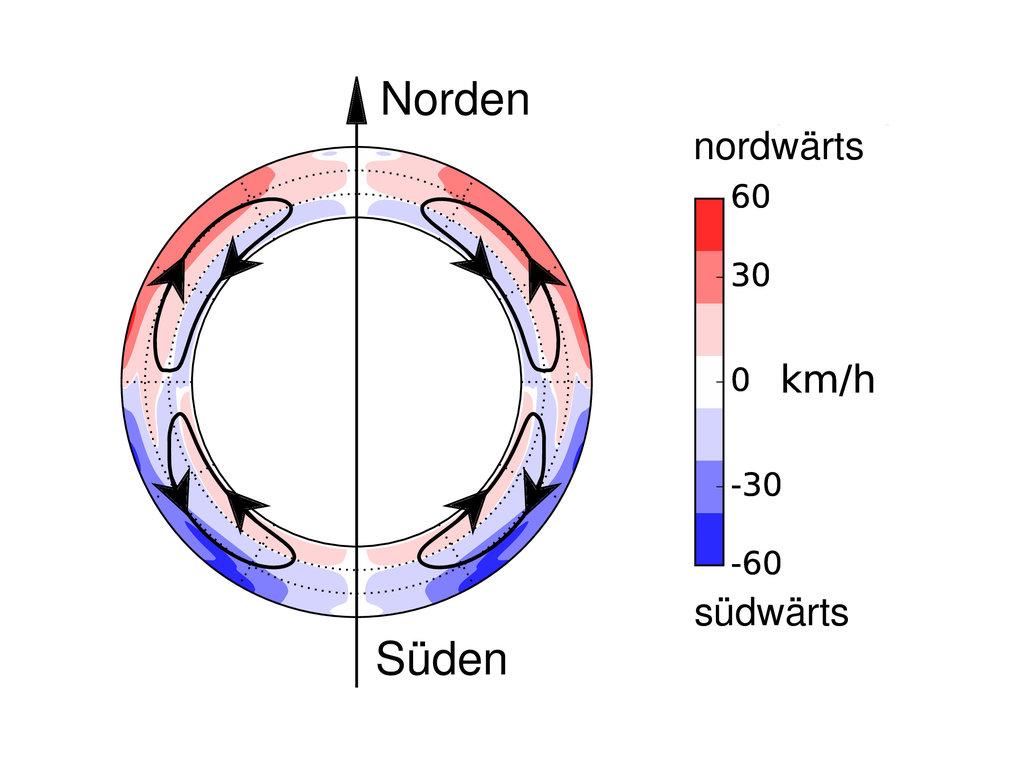 Treibende Kraft: Mithilfe der Helioseismologie haben Sonnenforscher die Strömung in Nord-Süd-Richtung gemessen. Diese Strömung bestimmt die Entwicklun