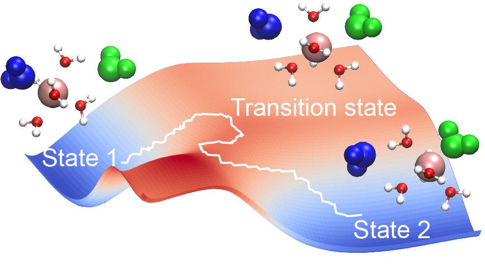 Betrachtung der freien Energie des Wasseraustauschs und Simulations-Schnappschüsse entlang des Wasseraustauschweges, die die beiden austauschenden Was