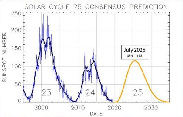 Blick in die Zukunft: Vorhersage des Solar Cycle 25 Prediction Panel für den nun begonnen 25. Sonnenzyklus.