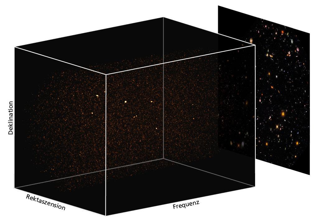 In 3-D: Aus den ASPECS-Beobachtungen ergibt sich eine dreidimensionale Ansicht entfernter Galaxien im Hubble Ultra-Deep Field (UDF). Die dritte Dimens