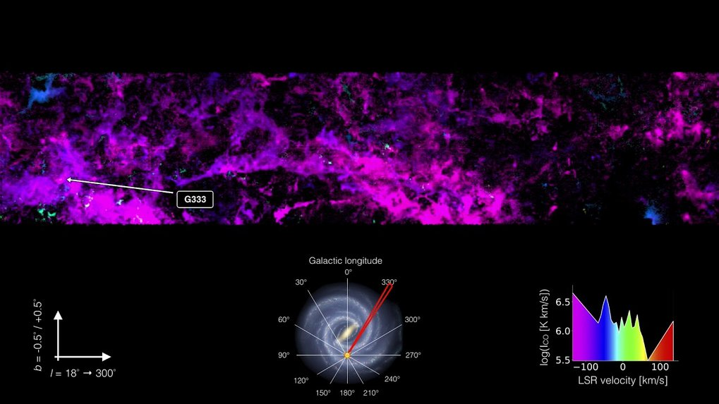 Atronomers have used the Apex sub-millimetre telescope in Chile to look deep into the galactic plane and measure the interstellar medium. They studied the distribution of the cold molecular gas in the inner region of the Milky Way with unprecedented accuracy, cataloguing more than 10,000 interstellar clouds.