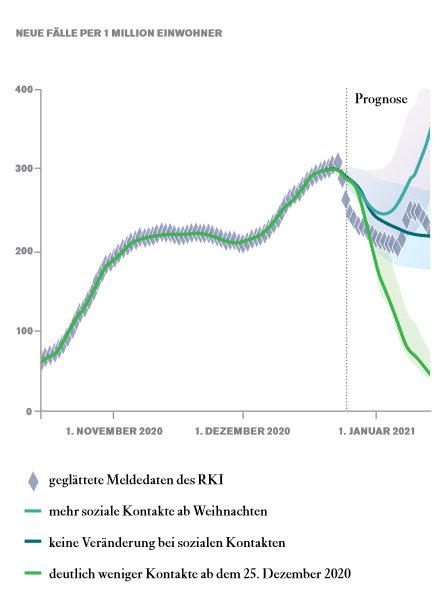 Szenarien der Epidemie: Mit dem Modell von Viola Priesemanns Gruppe lassen sich die Zahlen der Neuinfektionen nachvollziehen und unter verschiedenen A