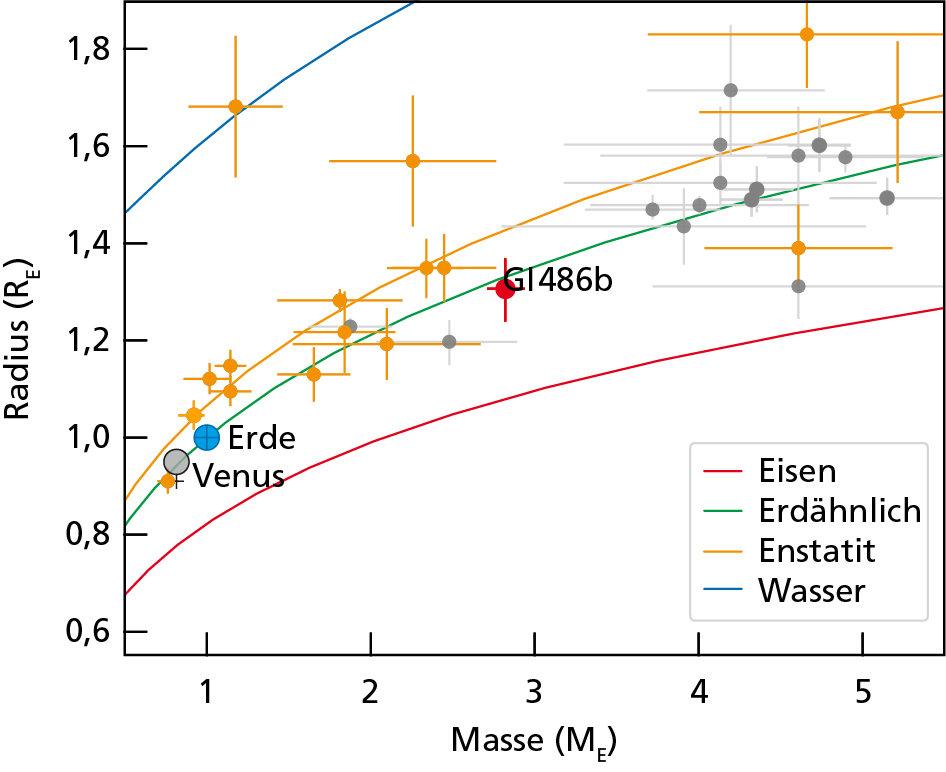 Aufbau ferner Welten: Das Diagramm zeigt eine Abschätzung der inneren Zusammensetzung ausgewählter Exoplaneten, basierend auf ihren Massen und Radien