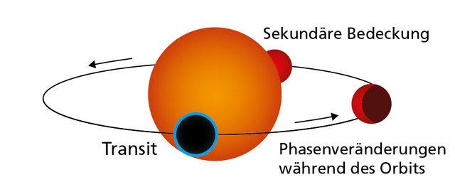 Kosmisches Schattenspiel: Die Grafik zeigt die Umlaufbahn eines Gesteinsplaneten wie Gliese 486b im Vorbeizug an seinem Zentralstern. Während des Tran