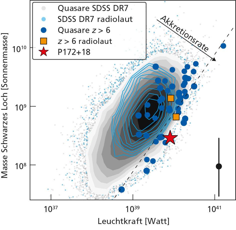 Große Familie: Die Grafik bietet eine Übersicht über die Eigenschaften von Quasaren, die aus dem Sloan Digital Sky Survey (SDSS, graue Punkte) ausgewä