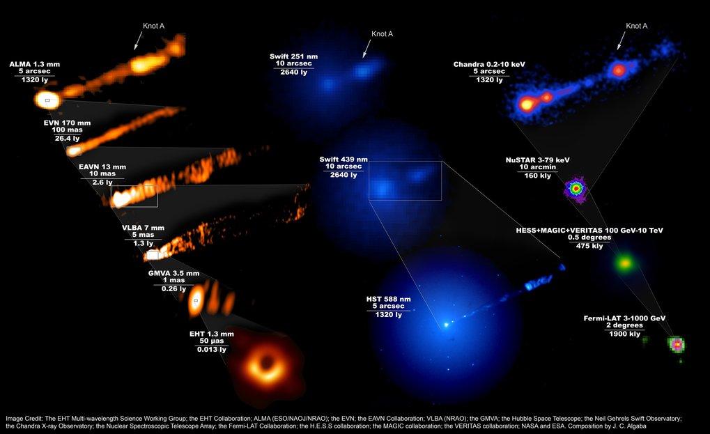 Kosmische Collage: Das zusammengesetzte Bild zeigt, wie das M87-System über das gesamte elektromagnetische Spektrum hinweg während der EHT-Kampagne i