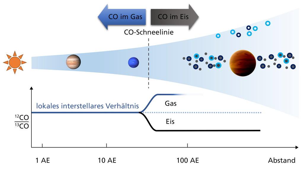 Illustration der Geburtsumgebung von Planeten in einer proto-planetaren Scheibe, die sich um einen jungen Stern gebildet hat. Die beiden Planeten inne