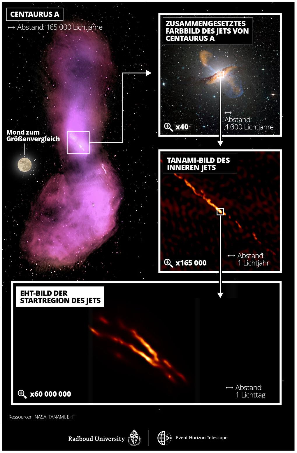Annäherung: Die ausgedehnten Gaswolken des Jets von Centaurus A erstrecken sich im Bereich der Radiowellen am irdischen Himmel über rund 16 Vollmonddu