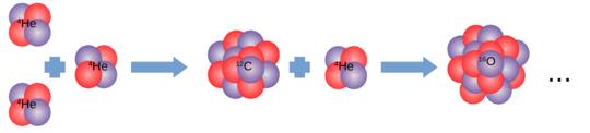 Stellarer Fusionsreaktor: In massereichen Sternen verbrennt Wasserstoff zu Helium. Daraus entsteht Kohlenstoff, der dann zu Sauerstoff und noch schwer