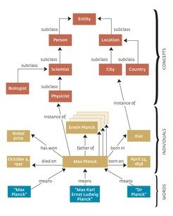 <b>Fig. 1 | YAGO knowledge representation — an ontology showing semantic relationships between words and concepts.</b>