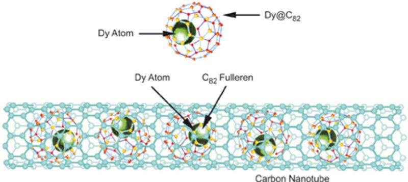 Schema eines Metallofullerene-Peapods (Nanotube gefüllt mit Fullerenen, die ihrerseits wieder mit Metallatomen gefüllt sind).
