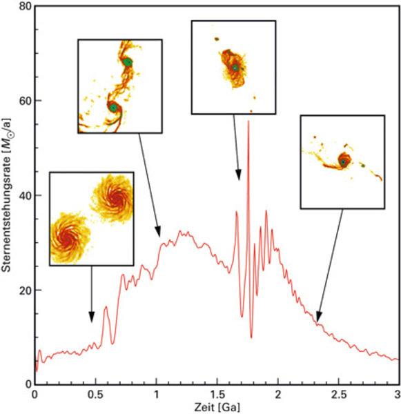 Entwicklung der Sternentstehungsrate bei der Wechselwirkung von zwei dem Milchstraßensystem ähnlichen (sogenannten Sbc)-Galaxien. Die kleinen Bilder v