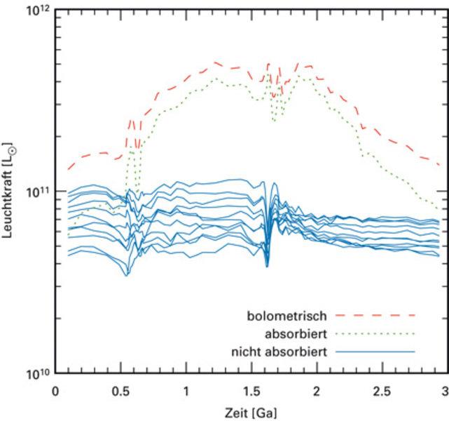 Zeitliche Entwicklung der bolometrischen Leuchtkraft und ihres von Staub abgeschwächten Anteils (obere Kurven). UV- und Blauanteil variieren für jeden