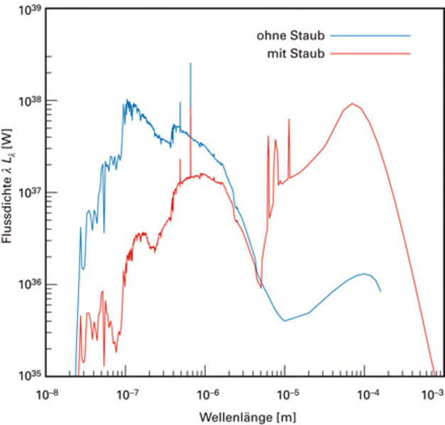 Spektrale Energieverteilung während der Phase des zweiten Bildes in Abbildung 4. Die beiden Linien verdeutlichen die Wirkung der Abschwächung durch St