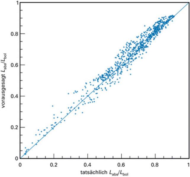 Die näherungsweise analytisch berechnete Abschwächung im Vergleich zu den aus der Simulation erhaltenen Werten. Die geringe Streuung der Daten im Verg