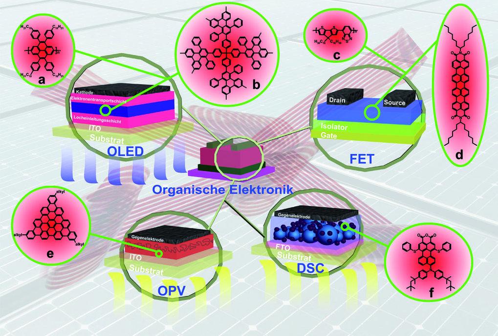 Typische Beispiele organischer Materialien (a-f) vom MPI für Polymerforschung für elektronische Bauteile.