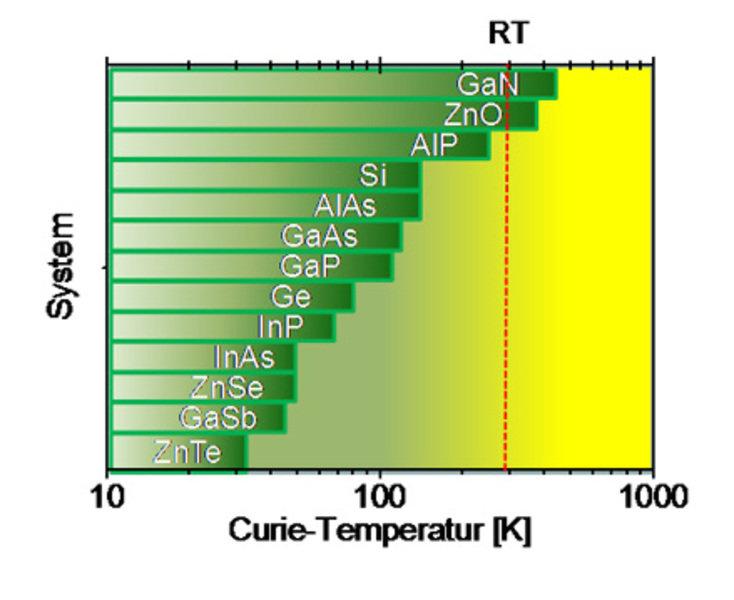 Anfang dieses Jahrtausends haben T. Dietl und Mitarbeiter für verschiedene Systeme die ferromagnetische Ordnungstemperatur (so genannte Curie-Temperat