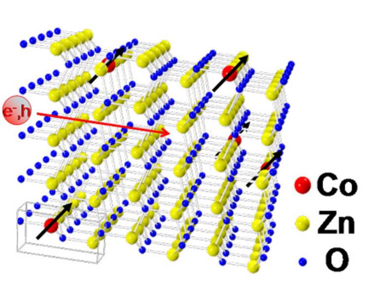 ZnO-Gitter mit 5% Co-Dotierung: Hier werden 5% der Zinkatome durch Co-Atome ersetzt. Die ferromagnetische Ausrichtung der Co-Ionen, die mit schwarzen