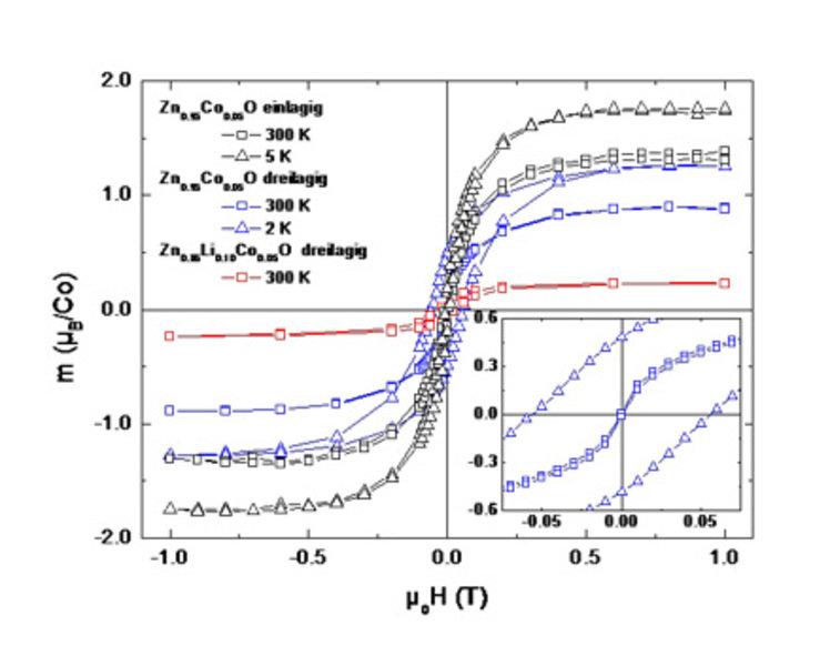 Magnetometrie (SQUID)-Messungen an drei verschiedenen mit 5% Co dotierten bzw. 10 % Li-codotierten ZnO-Proben (siehe Text) [2, 3]. Das magnetische Mom
