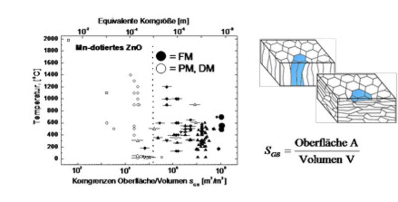 Links: Am Beispiel von ZnO, das mit Mangan (Mn) dotiert ist, zeigt sich eine klare Abhängigkeit des Ferromagnetismus (FM, volle Symbole) und Para.- bz