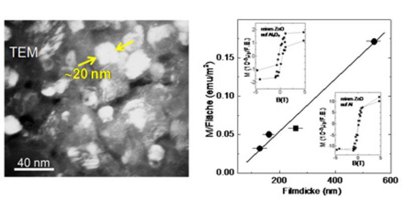 """Links: Transmissions-elektronenmikroskopische Aufnahme (TEM) von einer mit dem """"Liquid-Ceramics""""-Verfahren hergestellten Probe [6]. Typische Korngröße"""