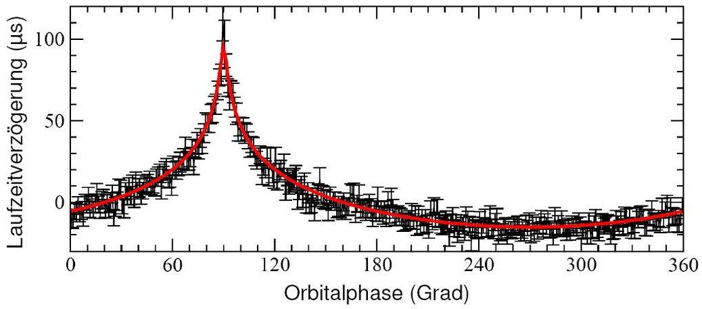 Laufzeitverzögerung in den Signalen von Pulsar A, verursacht durch das Gravitationsfeld des Begleiters [6].