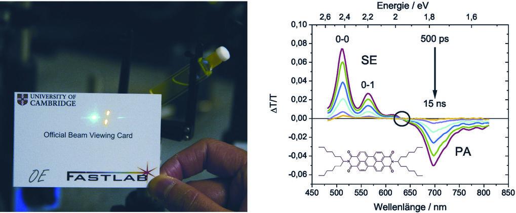 Links: Photo des Anregungs-Abfrage-Experiments im Labor eines Kooperationspartners (Universität Cambridge). Auf der Karte sind drei Laserstrahlen zu s
