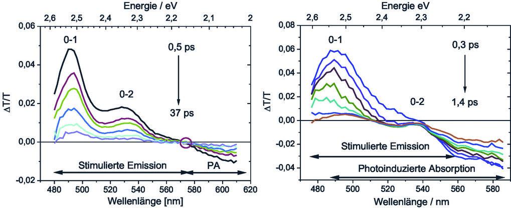 Links: Pump-Probe-Spektren eines Leiterpolymeren mit niedriger Schwelle für verstärkte Spontanemission (ASE). Die Bereiche der stimulierten Emission (