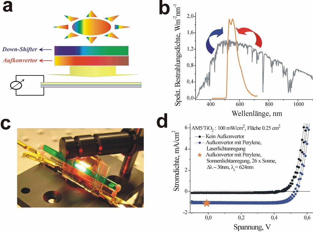 (a) Schematische Darstellung einer organischen Solarzelle mit Aufkonverter und Down-Shifter, um nicht genutztes Sonnenlicht umzuwandeln. (b) Spektrum