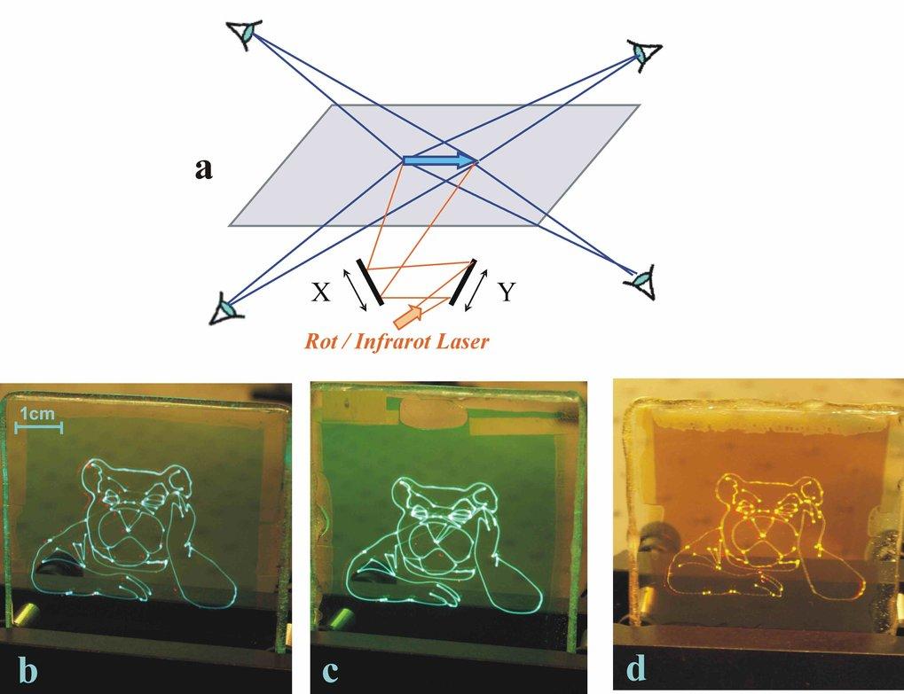 (a) Anregungsschema eines 2D-Aufkonversionsdisplays. Untere Reihe: Photos eines funktionsfähigen 6x6 cm großen Aufkonversions-Displays bei Tageslicht.