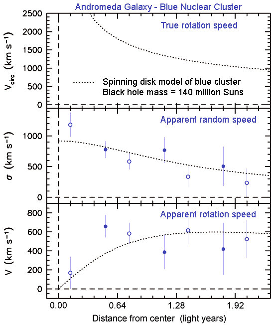 Das untere Teilbild zeigt die gemessene Rotationsgeschwindigkeit des blauen Haufens, die ca. 600 km/s bei einem Radius von etwa einem halben Lichtjahr