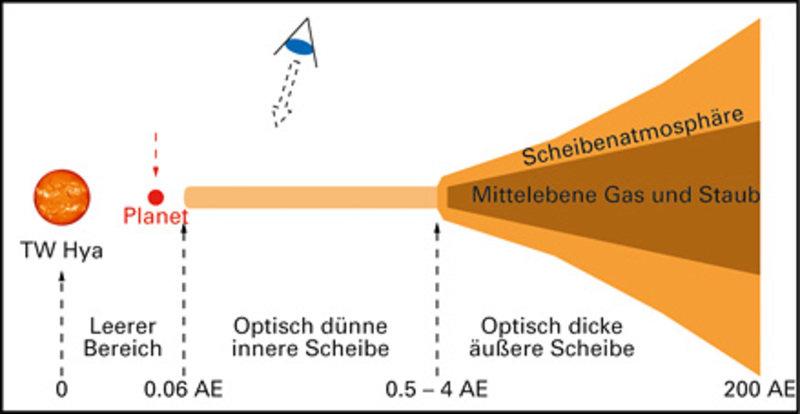 Die Struktur der Scheibe um TW Hydrae, wie sie sich aus Beobachtungen in mehreren Wellenlängenbereichen ergibt.