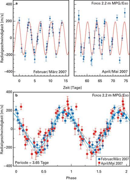 Die Radialgeschwindigkeit im Spektrum von TW Hydrae wurde in insgesamt 32 Nächten im Frühjahr 2007 gemessen. Ihre Variation mit einer Periode von 3,56