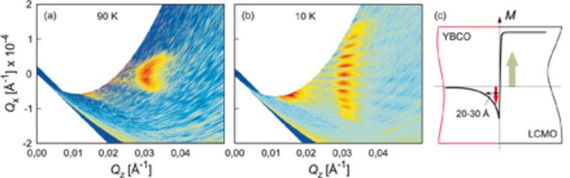 Intensität eines an dem in Abbildung 2 gezeigten Übergitter reflektierten Neutronenstrahls als Funktion der Neutronen-Wellenvektoren Qz und Qx senkrec
