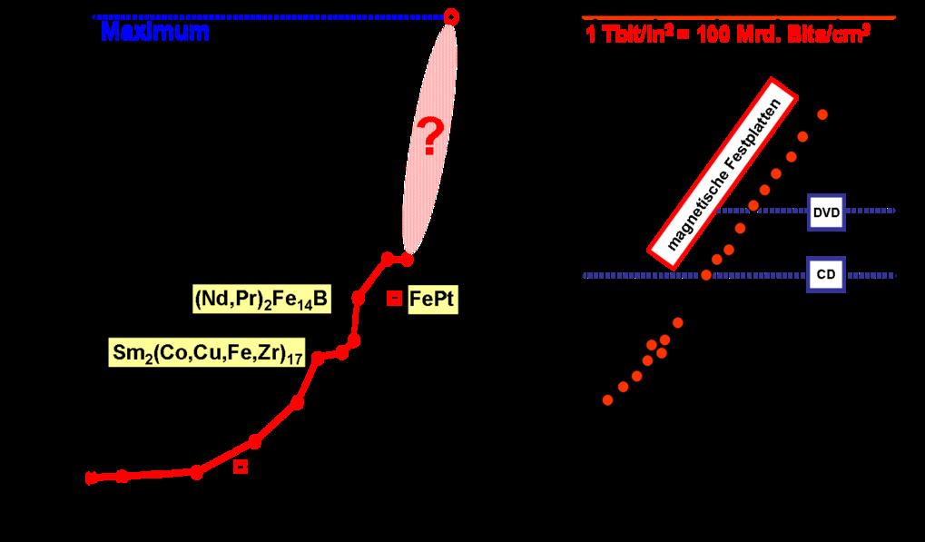 Entwicklung und angestrebte Grenzen für das maximale Energieprodukt (a) und die magnetische  Datenspeicherdichte (b).