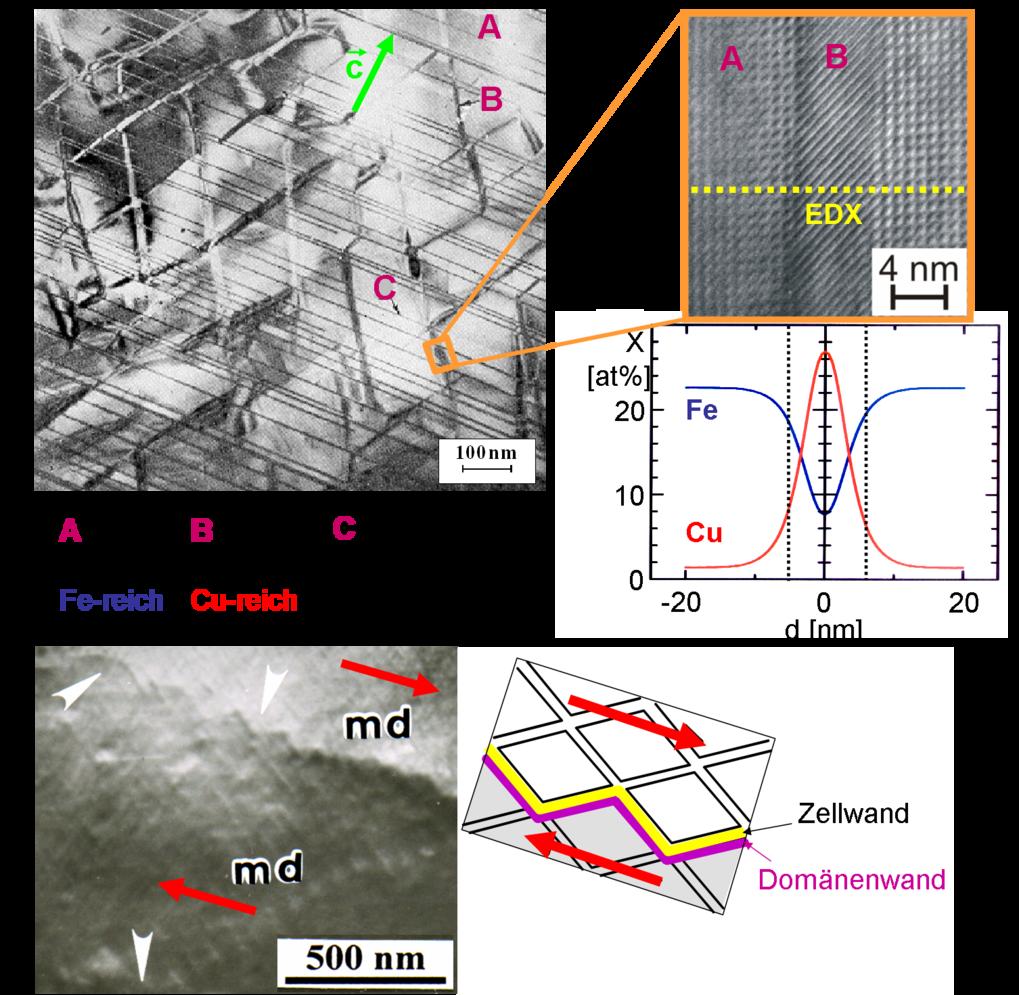 Nanostrukturierte Sm<sub>2</sub>(Co,Cu,Fe,Zr)<sub>17</sub>-Supermagnete: (a) Selbstorganisierte dreiphasige Nanostruktur, (b) atomar scharfe Phasengre