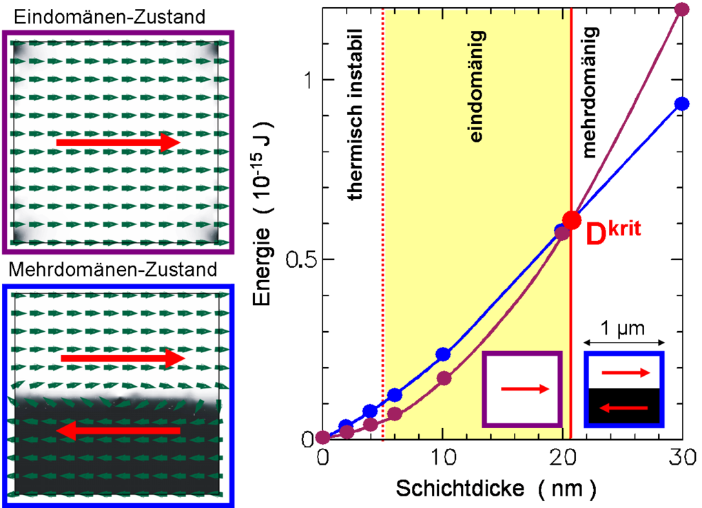 Bestimmung der kritischen Schichtdicken eines quadratischen Co-Plättchens durch Vergleich der magnetischen Gesamtenergie des Ein- und Zweidomänenzusta