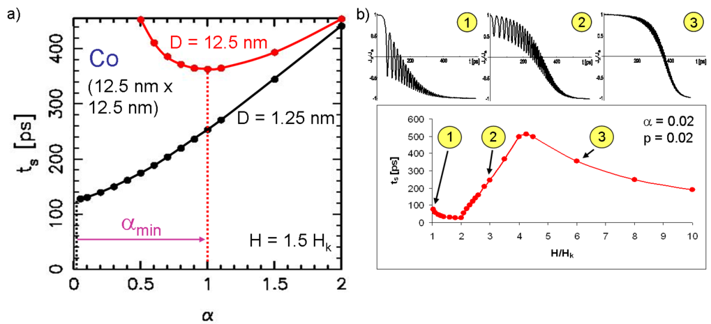 Abhängigkeit der Schaltzeit für Co (Kantenlänge a = 12,5 nm): (a) von der Dämpfungskonstante α  für eine dünne Schicht (p = D/a = 0,1; D = Schichtdick